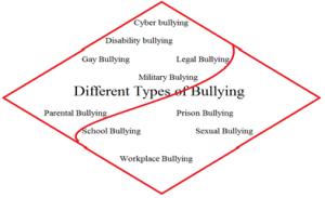 Some of the most common types of bullying that we witness in our society.
