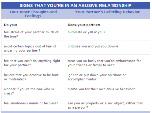 "To determine whether a relationship is abusive, answer the questions above.  The more ""yes"" answers, the more likely it is that you're in an abusive relationship."